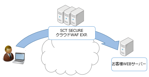 SCT SECURE クラウドWAF EXP._全体イメージ.png